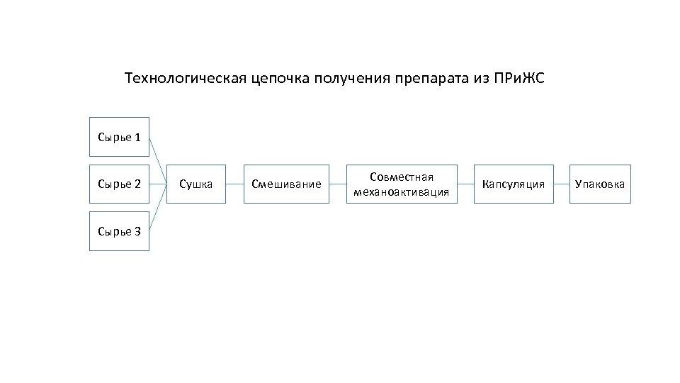 Технологическая цепочка получения препарата из ПРи. ЖС Сырье 1 Сырье 2 Сырье 3 Сушка