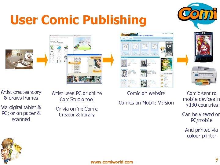 User Comic Publishing Artist creates story & draws frames Artist uses PC or online