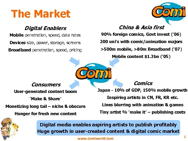 The Market Digital Enablers China & Asia first Mobile penetration, speed, data rates 90%