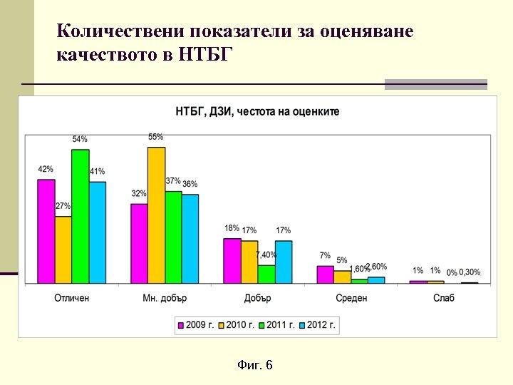 Количествени показатели за оценяване качеството в НТБГ Фиг. 6