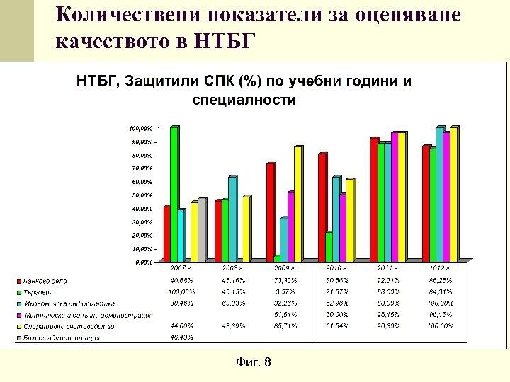 Количествени показатели за оценяване качеството в НТБГ Фиг. 8