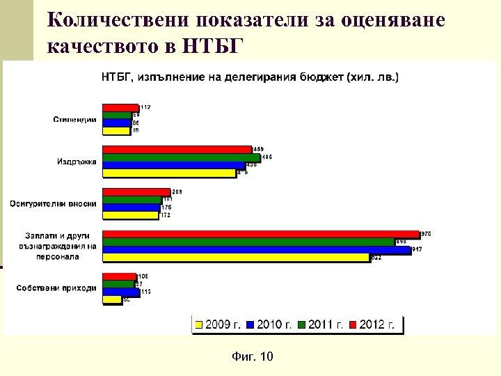 Количествени показатели за оценяване качеството в НТБГ Фиг. 10