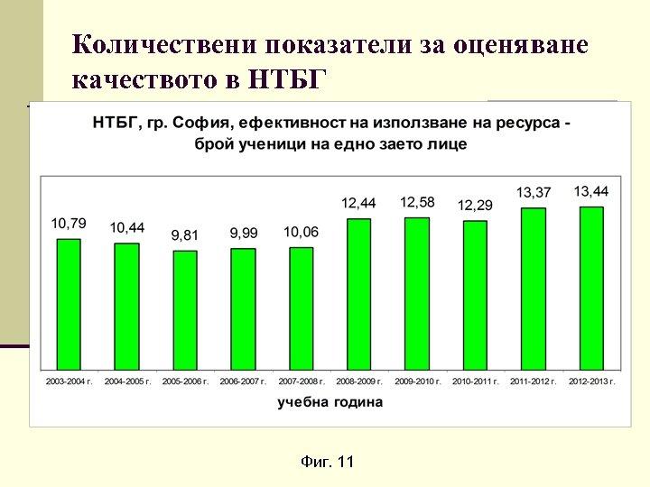 Количествени показатели за оценяване качеството в НТБГ Фиг. 11