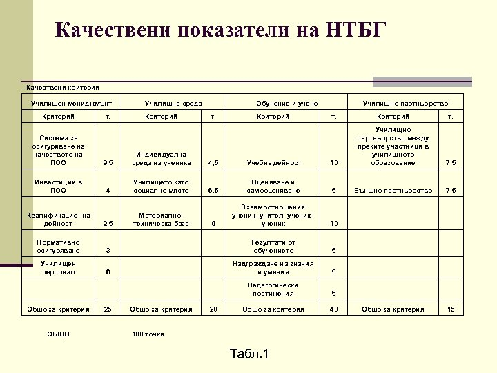 Качествени показатели на НТБГ Качествени критерии Училищен мениджмънт Критерий т. Училищна среда Критерий Обучение