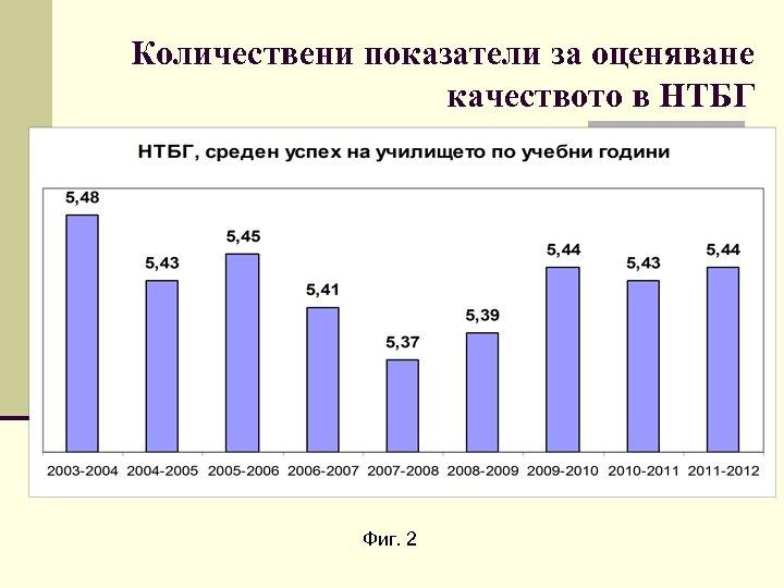 Количествени показатели за оценяване качеството в НТБГ Фиг. 2