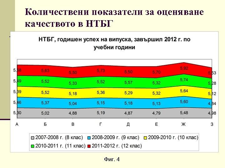 Количествени показатели за оценяване качеството в НТБГ Фиг. 4