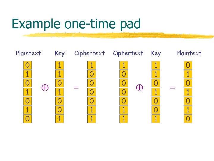 Example one-time pad Plaintext Key 0 1 0 1 1 0 0 1 Ciphertext