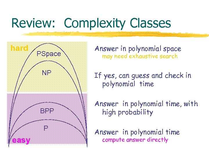 Review: Complexity Classes hard PSpace NP BPP P easy Answer in polynomial space may