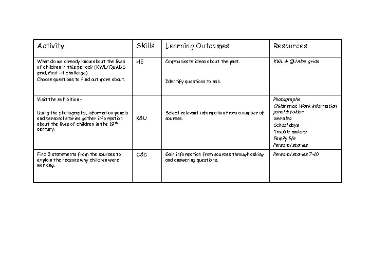 Activity Skills Learning Outcomes Resources What do we already know about the lives of