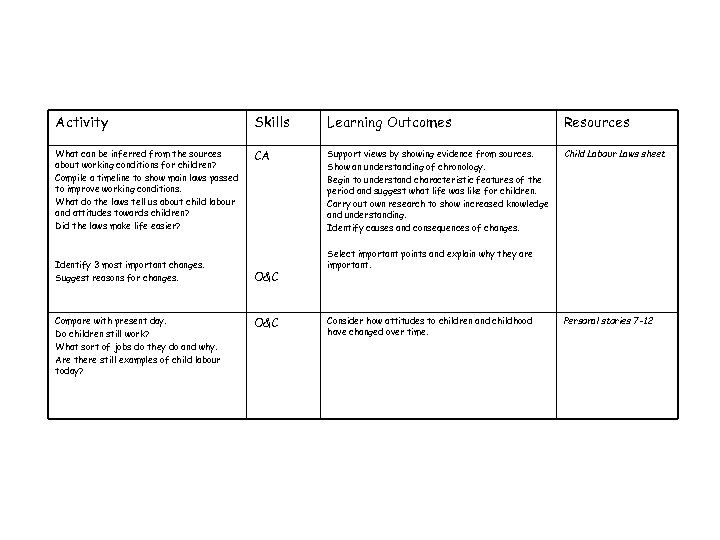 Activity Skills Learning Outcomes Resources What can be inferred from the sources about working