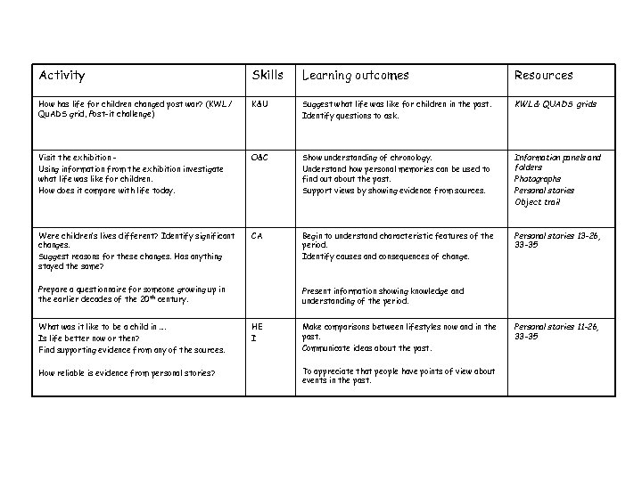 Activity Skills Learning outcomes Resources How has life for children changed post war? (KWL