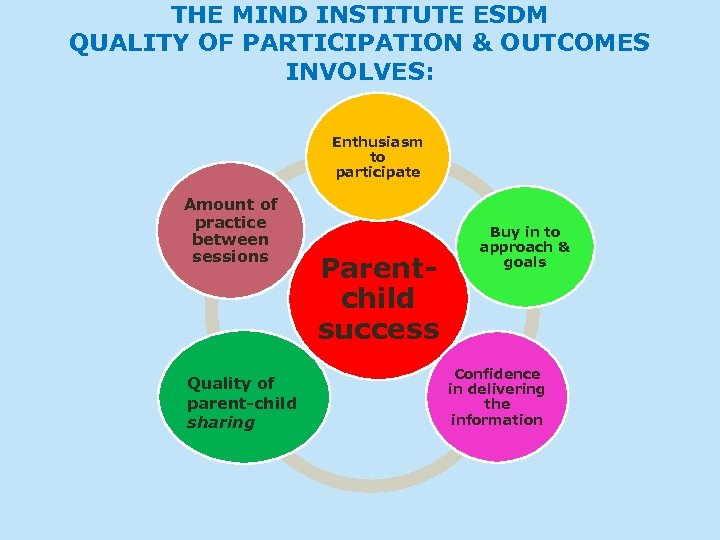 THE MIND INSTITUTE ESDM QUALITY OF PARTICIPATION & OUTCOMES INVOLVES: Enthusiasm to participate Amount