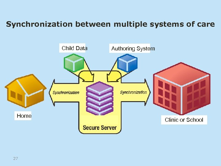 Synchronization between multiple systems of care Child Data Home 27 Authoring System Clinic or