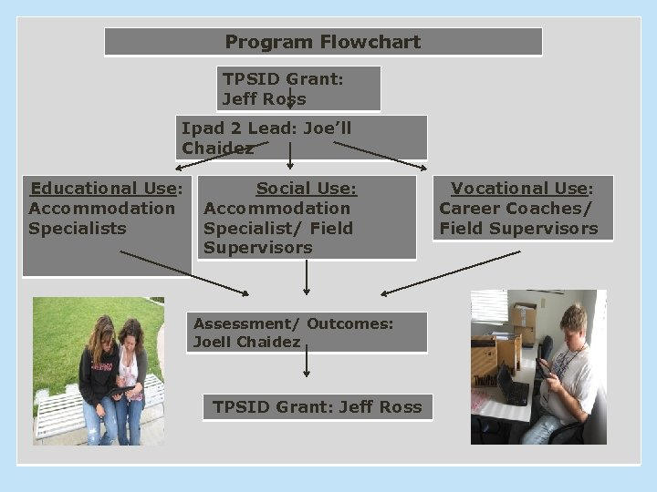 Program Flowchart TPSID Grant: Jeff Ross Ipad 2 Lead: Joe'll Chaidez Educational Use: Accommodation