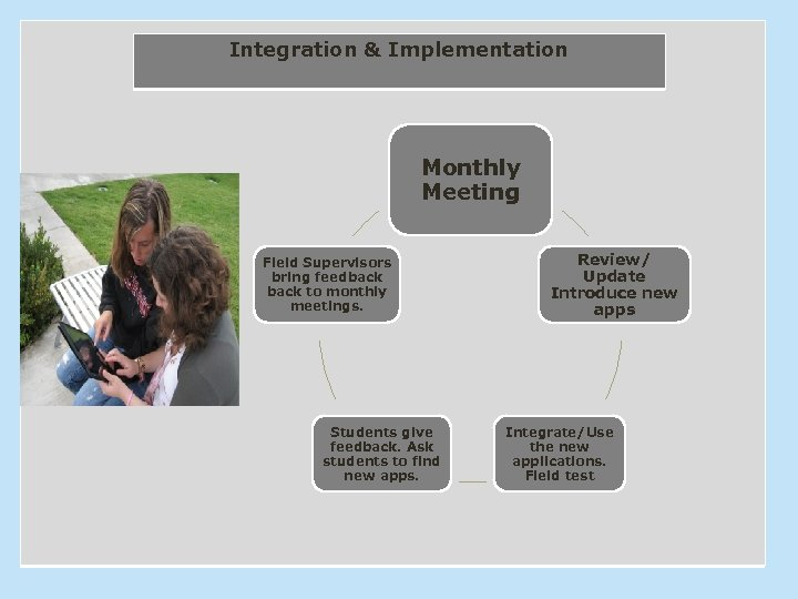 Integration & Implementation Monthly Meeting Field Supervisors bring feedback to monthly meetings. Students give