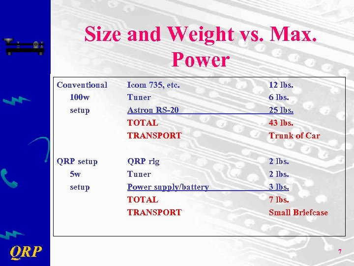 Size and Weight vs. Max. Power Conventional 100 w setup 12 lbs. 6 lbs.