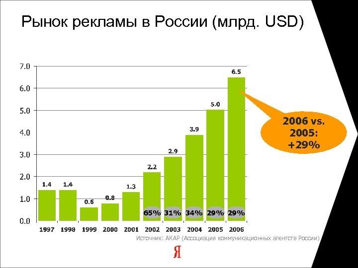 Рынок рекламы в России (млрд. USD) 2006 vs. 2005: +29% 65% 31% 34% 29%