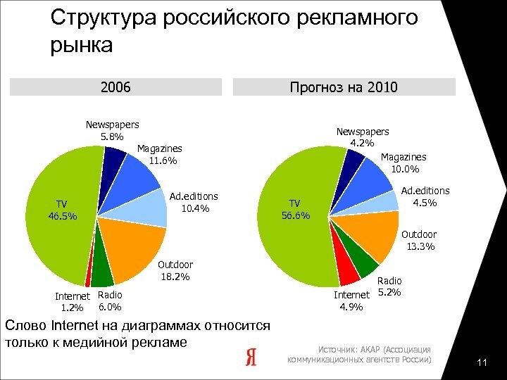 Структура российского рекламного рынка 2006 Прогноз на 2010 Newspapers 5. 8% Magazines 11. 6%
