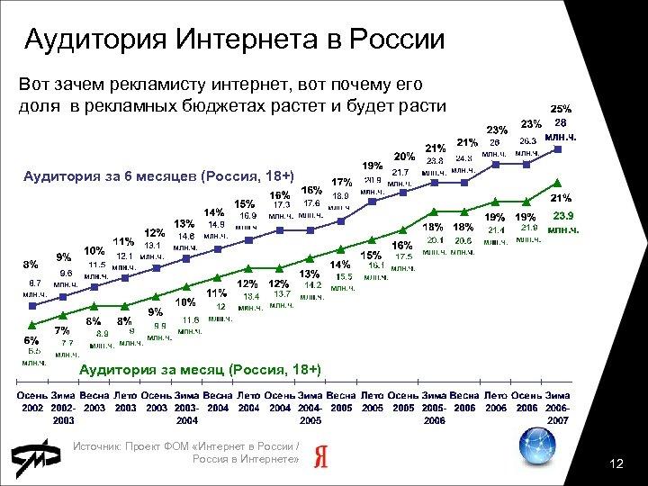 Аудитория Интернета в России Вот зачем рекламисту интернет, вот почему его доля в рекламных