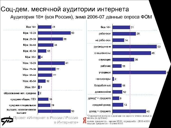Соц-дем. месячной аудитории интернета Аудитория 18+ (вся Россия), зима 2006 -07 данные опроса ФОМ