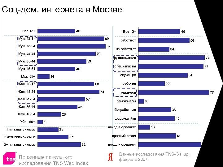 Соц-дем. интернета в Москве По данным панельного исследования TNS Web Index Данные исследования TNS-Gallup,