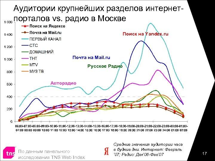 Аудитории крупнейших разделов интернетпорталов vs. радио в Москве Поиск на Yandex. ru Почта на