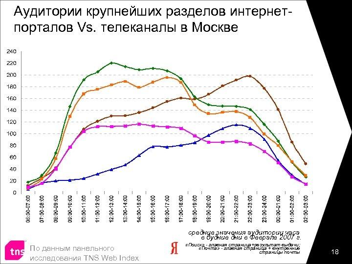 Аудитории крупнейших разделов интернетпорталов Vs. телеканалы в Москве средние значения аудитории часа в будние