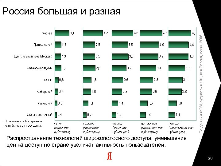 По данным ФОМ, аудитория 18+, вся Россия, осень 2006 Россия большая и разная Распространение