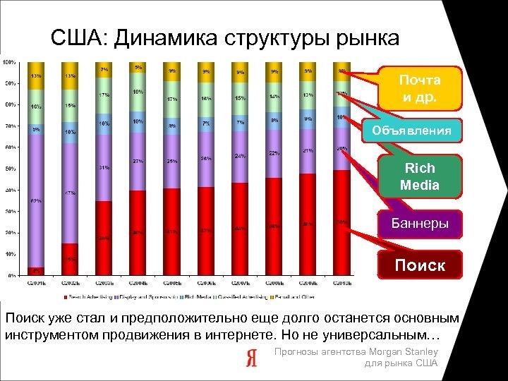 США: Динамика структуры рынка Почта и др. Объявления Rich Media Баннеры Поиск уже стал