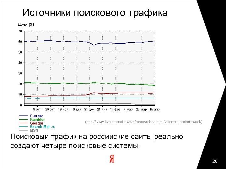 Источники поискового трафика (http: //www. liveinternet. ru/stat/ru/searches. html? slice=ru; period=week) Поисковый трафик на российские
