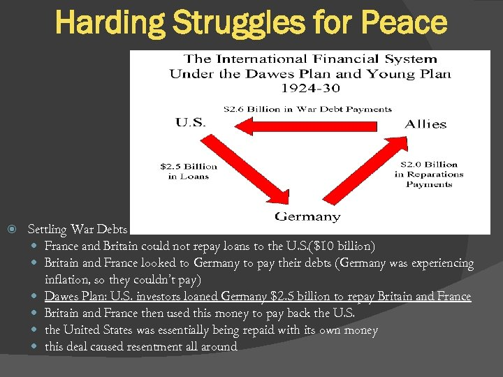Harding Struggles for Peace Settling War Debts France and Britain could not repay loans