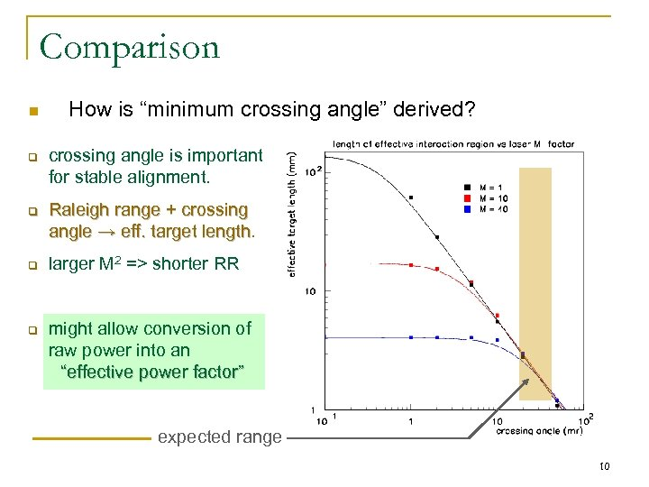 "Comparison n q q How is ""minimum crossing angle"" derived? crossing angle is important"
