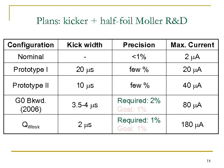 Plans: kicker + half-foil Moller R&D Configuration Kick width Precision Max. Current Nominal -