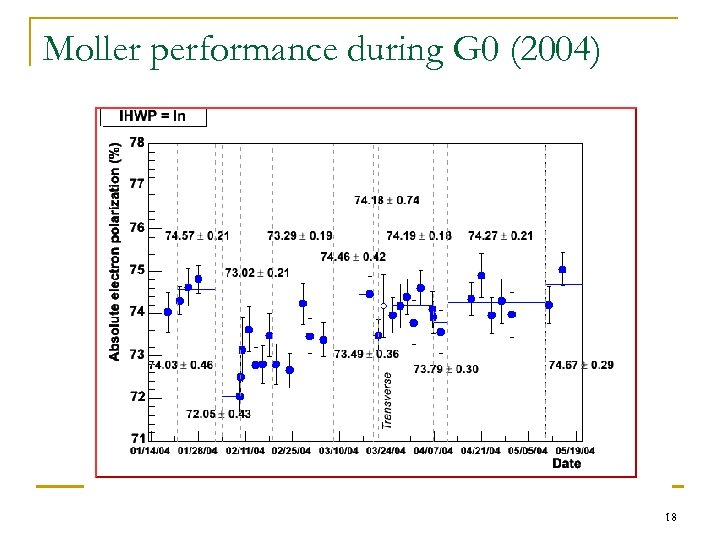Moller performance during G 0 (2004) 18