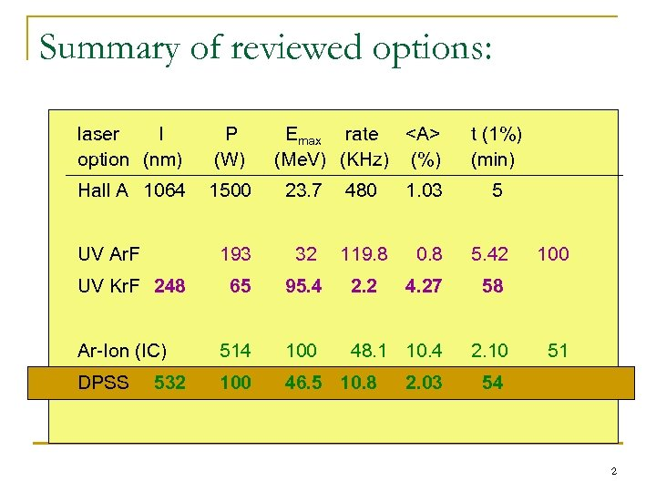 Summary of reviewed options: laser l option (nm) P (W) Hall A 1064 1500