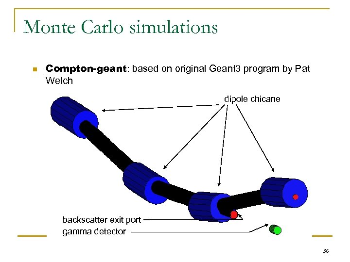 Monte Carlo simulations n Compton-geant: based on original Geant 3 program by Pat Welch