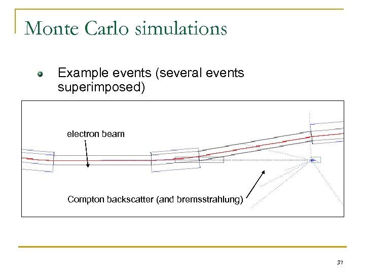 Monte Carlo simulations Example events (several events superimposed) electron beam Compton backscatter (and bremsstrahlung)