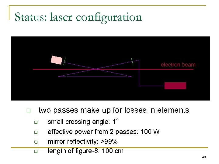 Status: laser configuration monitor electron beam laser q two passes make up for losses