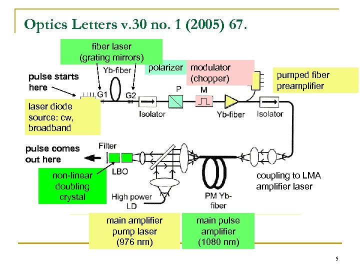 Optics Letters v. 30 no. 1 (2005) 67. fiber laser (grating mirrors) pulse starts