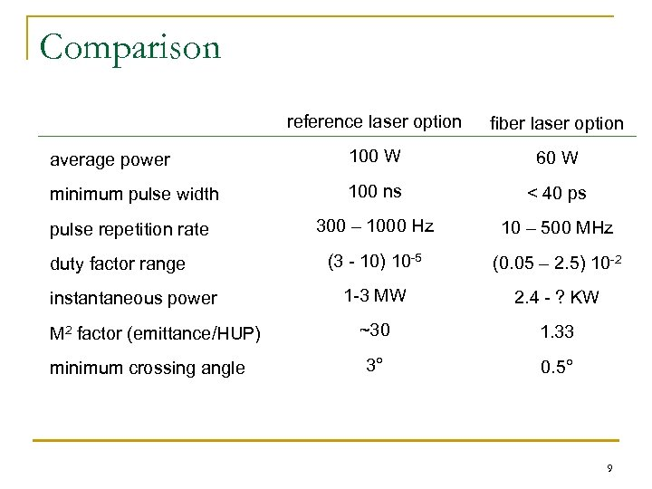 Comparison reference laser option fiber laser option average power 100 W 60 W minimum