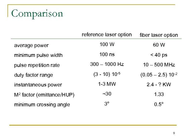 Comparison reference laser option fiber laser option average power 100 W 60 W minimum