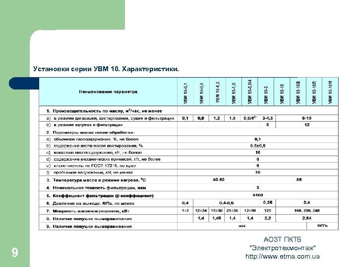 Установки серии УВМ 10. Характеристики. 9 АОЗТ ПКТБ