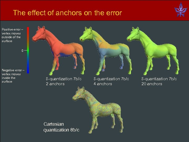 The effect of anchors on the error Positive error – vertex moves outside of