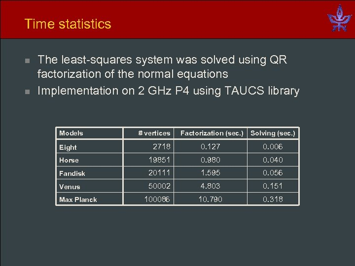Time statistics n n The least-squares system was solved using QR factorization of the