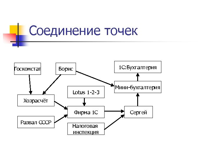Соединение точек Госкомстат 1 C: Бухгалтерия Борис Lotus 1 -2 -3 Мини-бухгалтерия Хозрасчёт Фирма