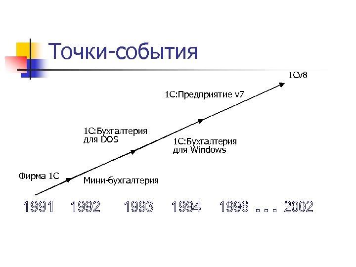 Точки-события 1 Cv 8 1 C: Предприятие v 7 1 С: Бухгалтерия для DOS
