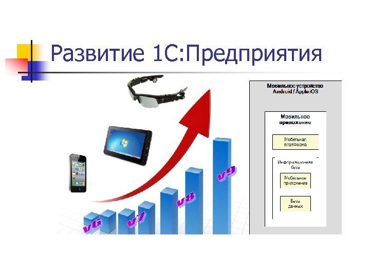 Развитие 1 С: Предприятия
