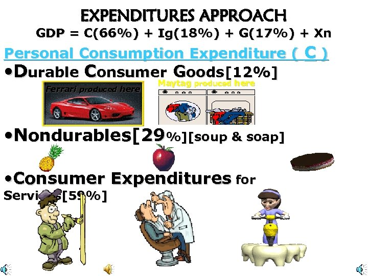 EXPENDITURES APPROACH GDP = C(66%) + Ig(18%) + G(17%) + Xn Personal Consumption Expenditure