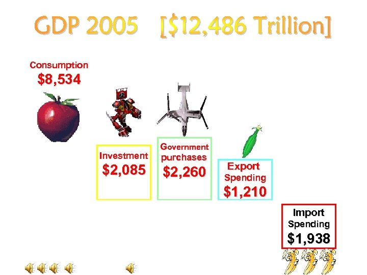 Consumption $8, 534 Investment $2, 085 Government purchases $2, 260 Export Spending $1, 210