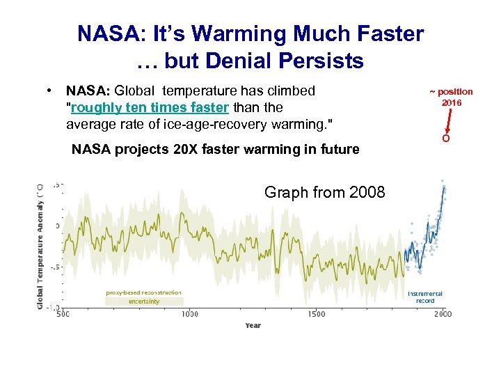 NASA: It's Warming Much Faster … but Denial Persists • NASA: Global temperature has
